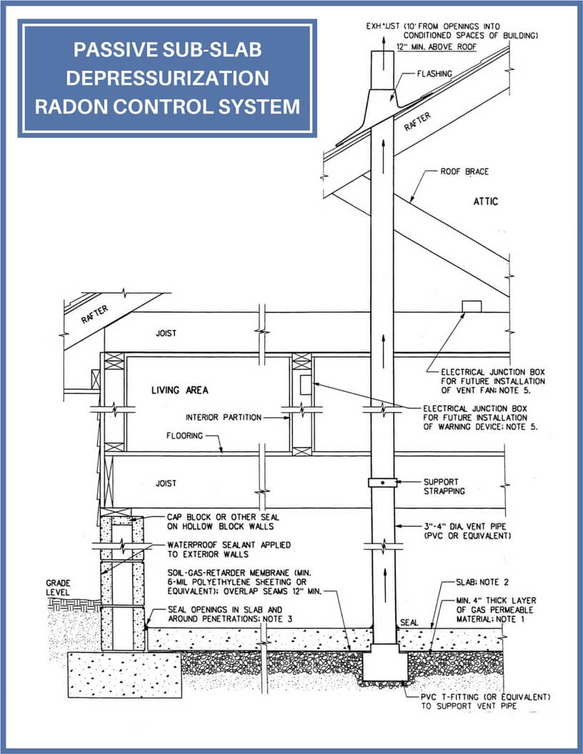 Passive Radon Control Systems Baxter Group Inc Slab Home Electrical Wiring Diagrams The Changes In Air Pressure Causes To Flow Up Through Vent Can Be Installed During Construction Of A New Or Building