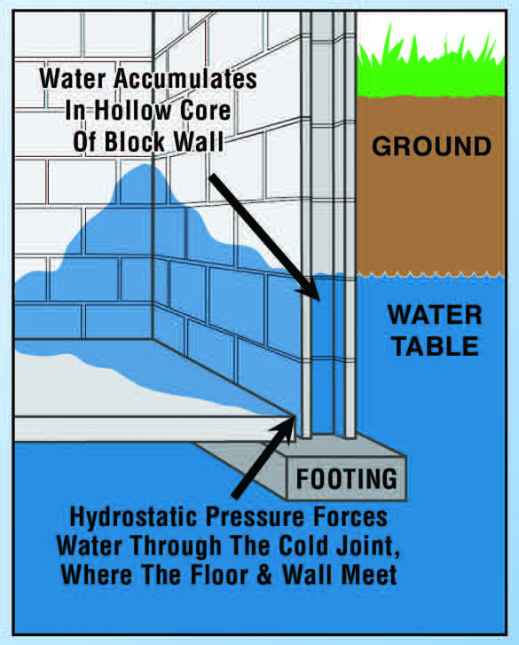 Hydrostatic Pressure creates a wet basement.